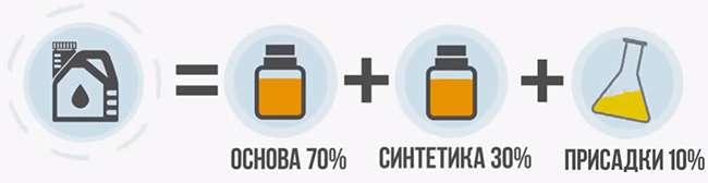 формула состава моторного масла