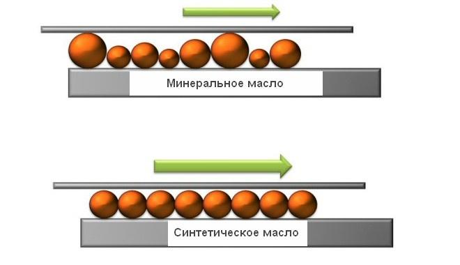 Структурная разница между минеральным и синтетическим маслом