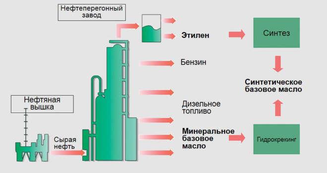 Получение базового моторного масла