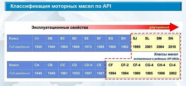 Обозначение по API