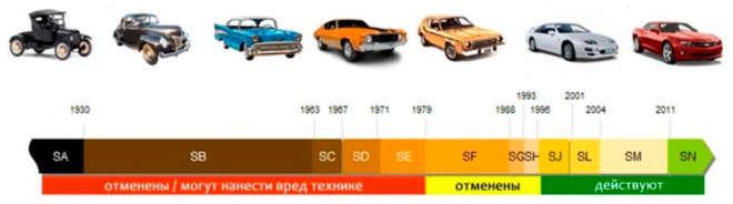 Бензиновая классификация API