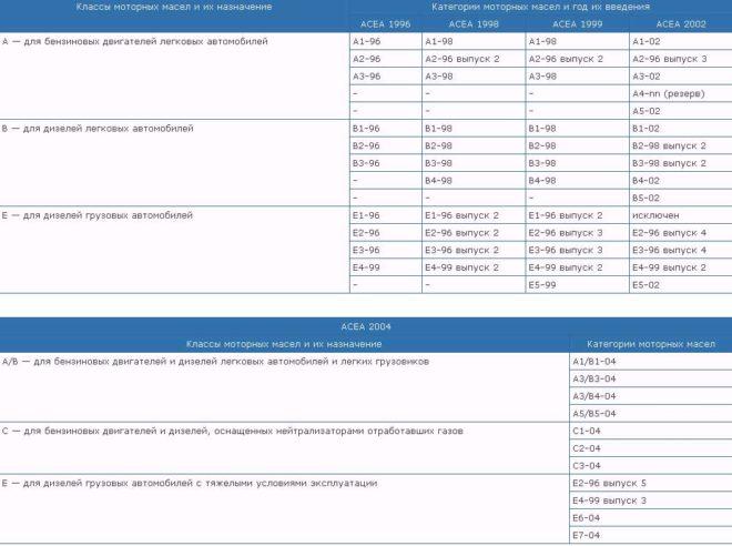 Классификация по ACEA