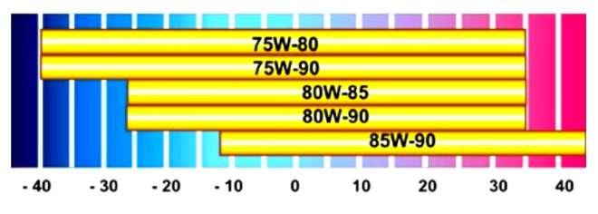 Индекс вязкости по SAE