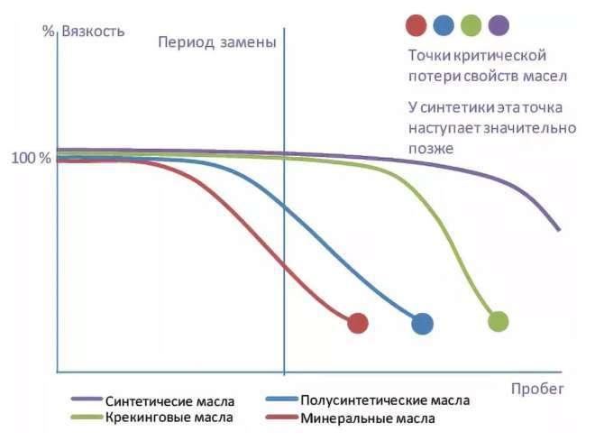 график отличия минирального масла от синтетики и полусинтетики