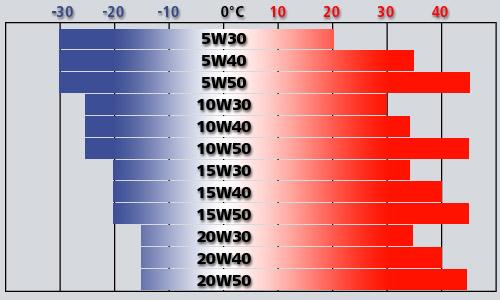 таблица вязкости масла от температуры