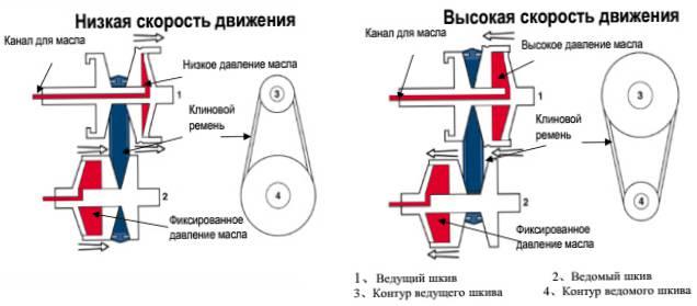схема работы вариатора