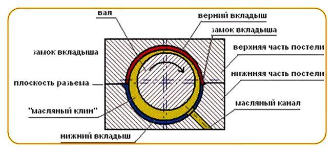 схема работы маслянного клина в турбодизеле