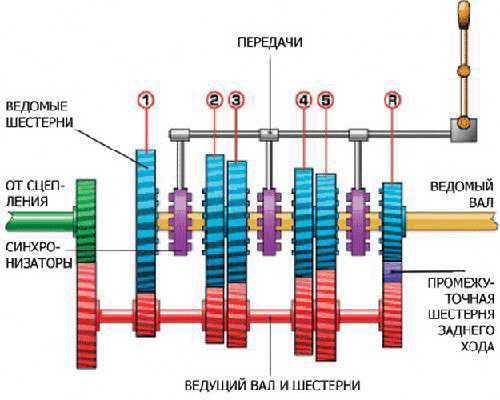 Принципиальная схема МКПП