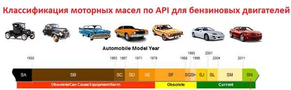Классификация бензиновых масел по API