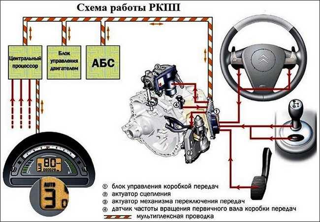 Принципиальная схема роботизированной коробки передач