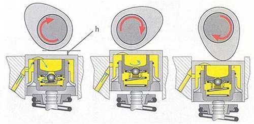 Принцип работы гидрокомпенасатора