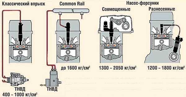Разновидности система питания дизельных двигателей