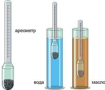 измерение плотности воды и масла