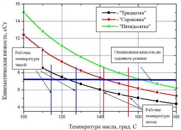График кинематической вязкости масла