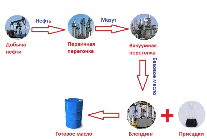 схема производства минерального масла