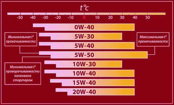температурный диапазон работы масла 10w 40