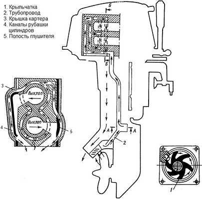 Система охлаждения лодочного мотора