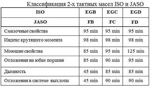 2.2.Классификация по JASO