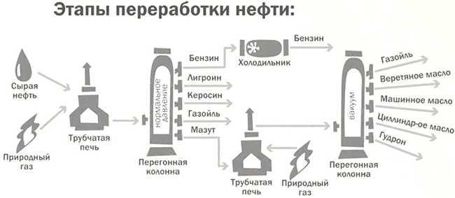 схема первичной переработки неф