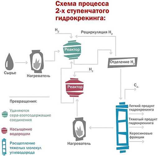 схема процесса двухступенчатого гидрокрекинга