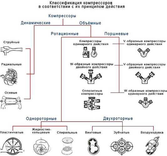 Схема классификации компрессоров