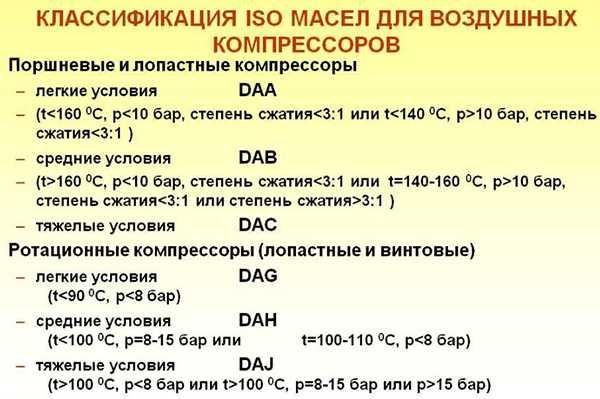 Классификация компрессорных масел по ISO