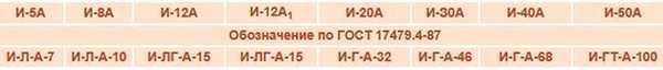 номенклатура по ГОСТ 17479.4-87