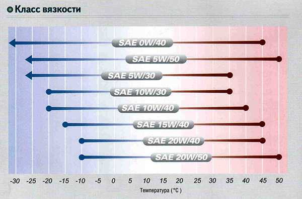 таблица класса вязкости