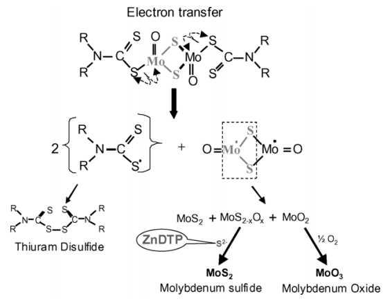 Формула получения двухатомного молибдена из Mo-DTC