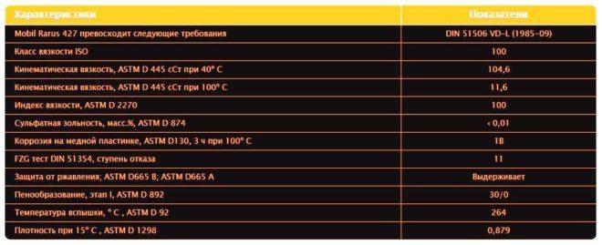 таблица характеристик масел для воздушных компрессоров