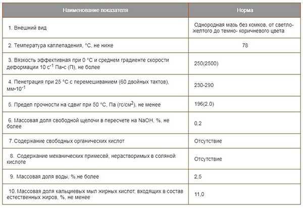 Основные характеристики солидола