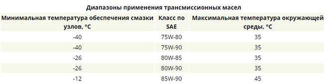 Таблица вязкости и температуры