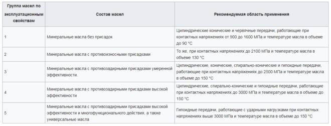 Таблица применяемости трансмиссионных масел