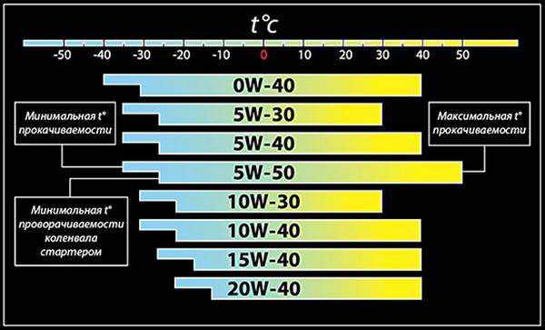 подробная таблица вязкости масел