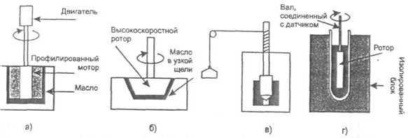 Методики определения роторным способом