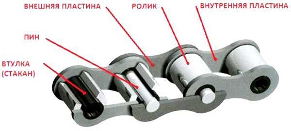 из чего состоит велосипедная цепь