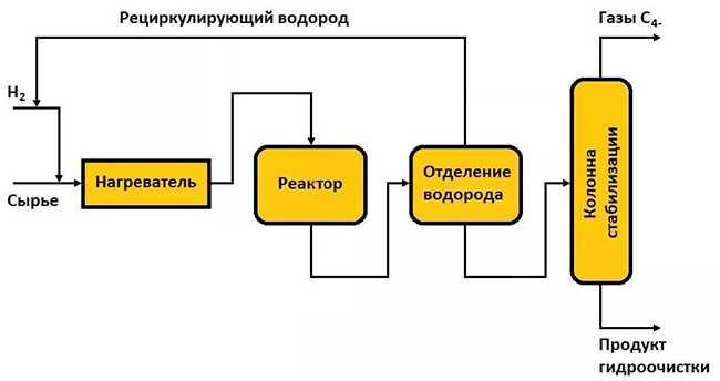 схема производства масла КС 19
