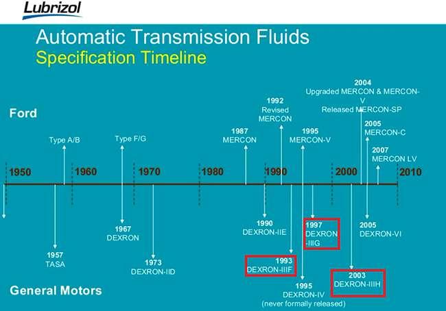 Хронология разработки Декстрон