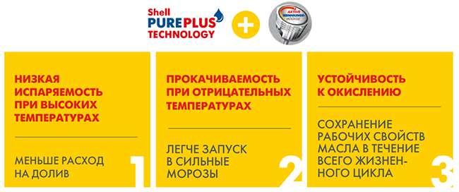 Преимущества PurePlus