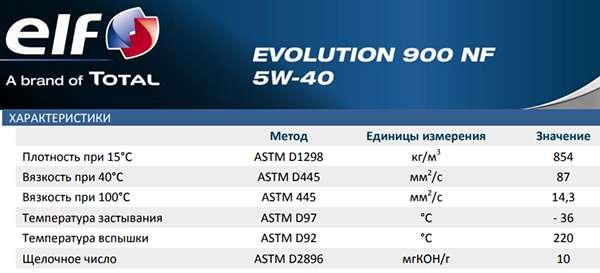таблица характеристик elf 5w40 evolution 900 nf