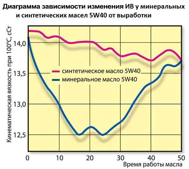 график зависимости индекса вязкости