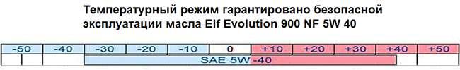 температурный режим эксплуатации - таблица