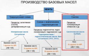 Схема производства основы