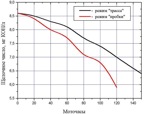 график Падение щелочного числа со временем