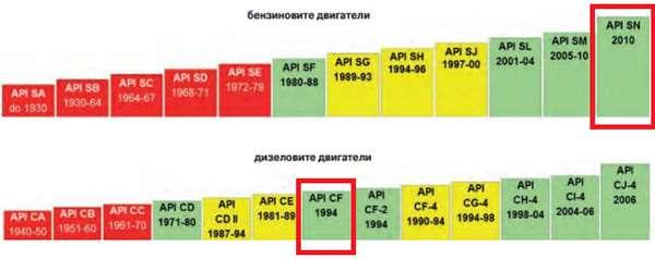 Классификация по API - график