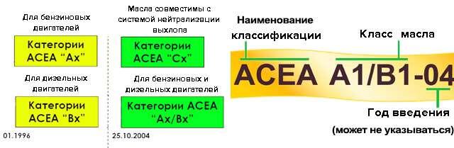 Допуски по ACEA