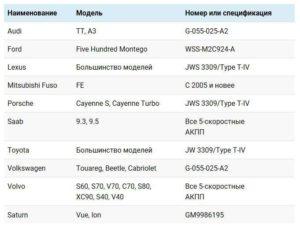 таблица технических характеристик Mobil ATF 3309