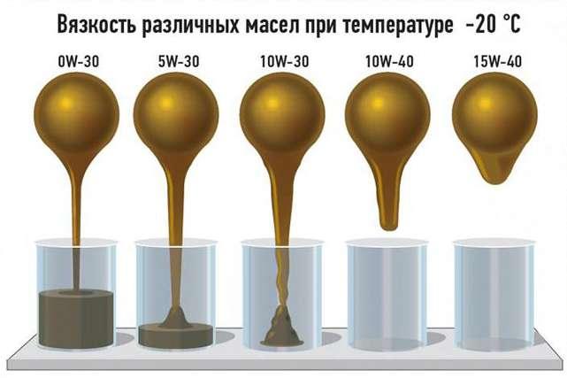 показатели вязкости при низкой температуре у различных типов масел