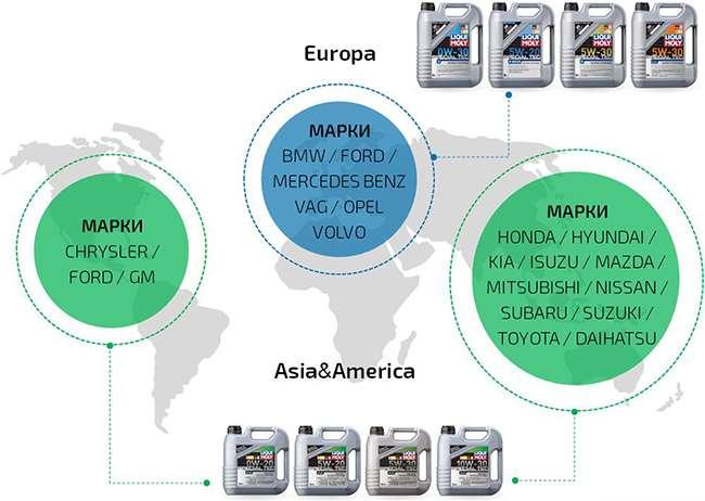 Допуски автопроизводителей для масла Liqui Moly 5w30