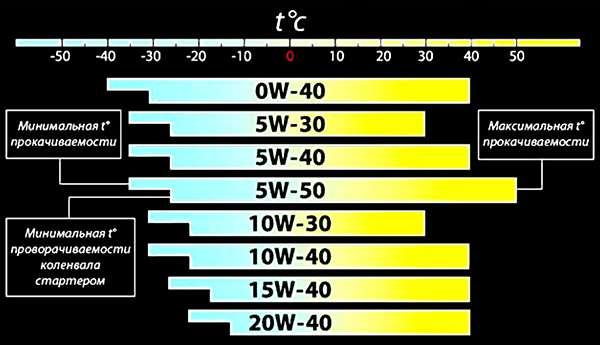 шкала зависимости температурных значений от марки масла